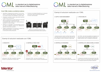 Brochure in italiano su OML (Open Manufacturing Language)